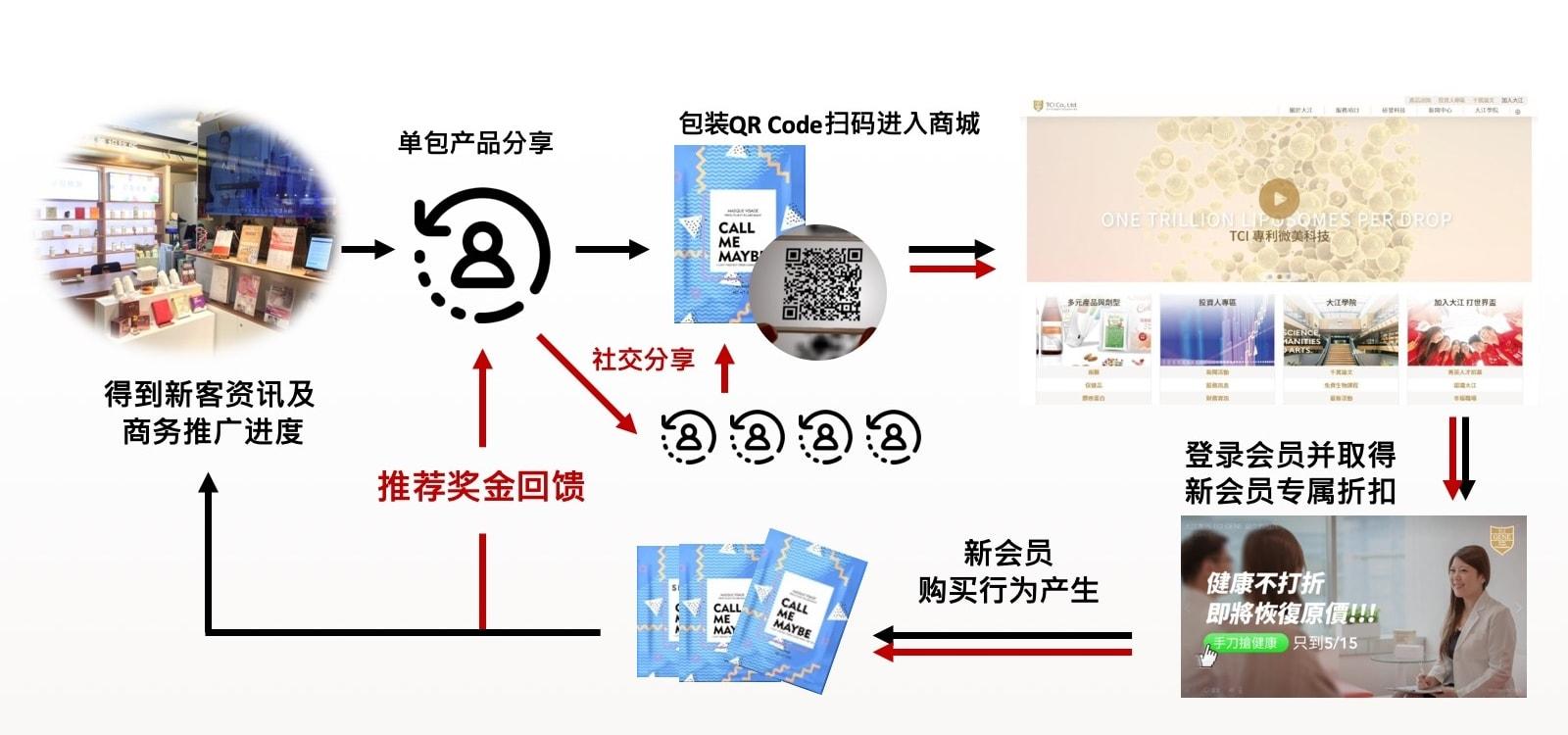 互动行销-社交微商/线上线下 追踪式推广方案