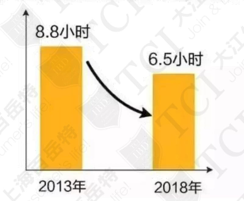 中国人平均睡眠时间 / 数据源: 2018全国睡眠数据报告