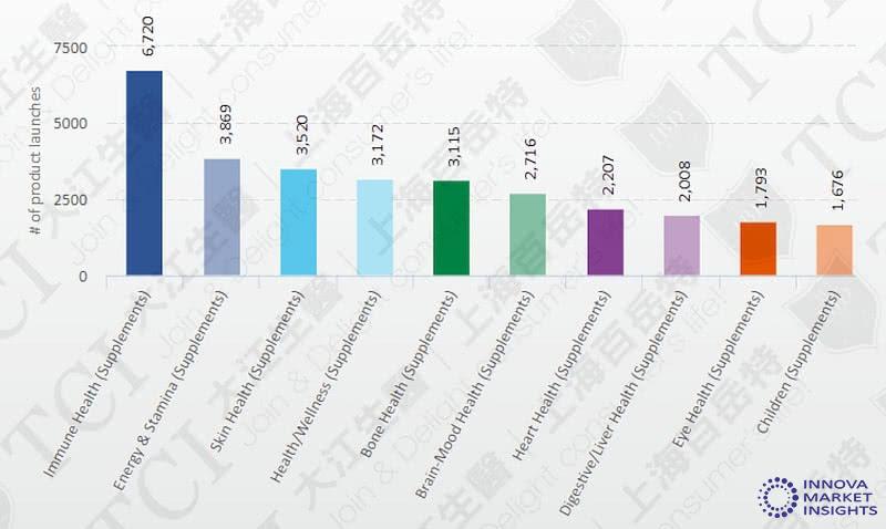 全球个功能维他命C产品数量 / 数据源:Innova market insights