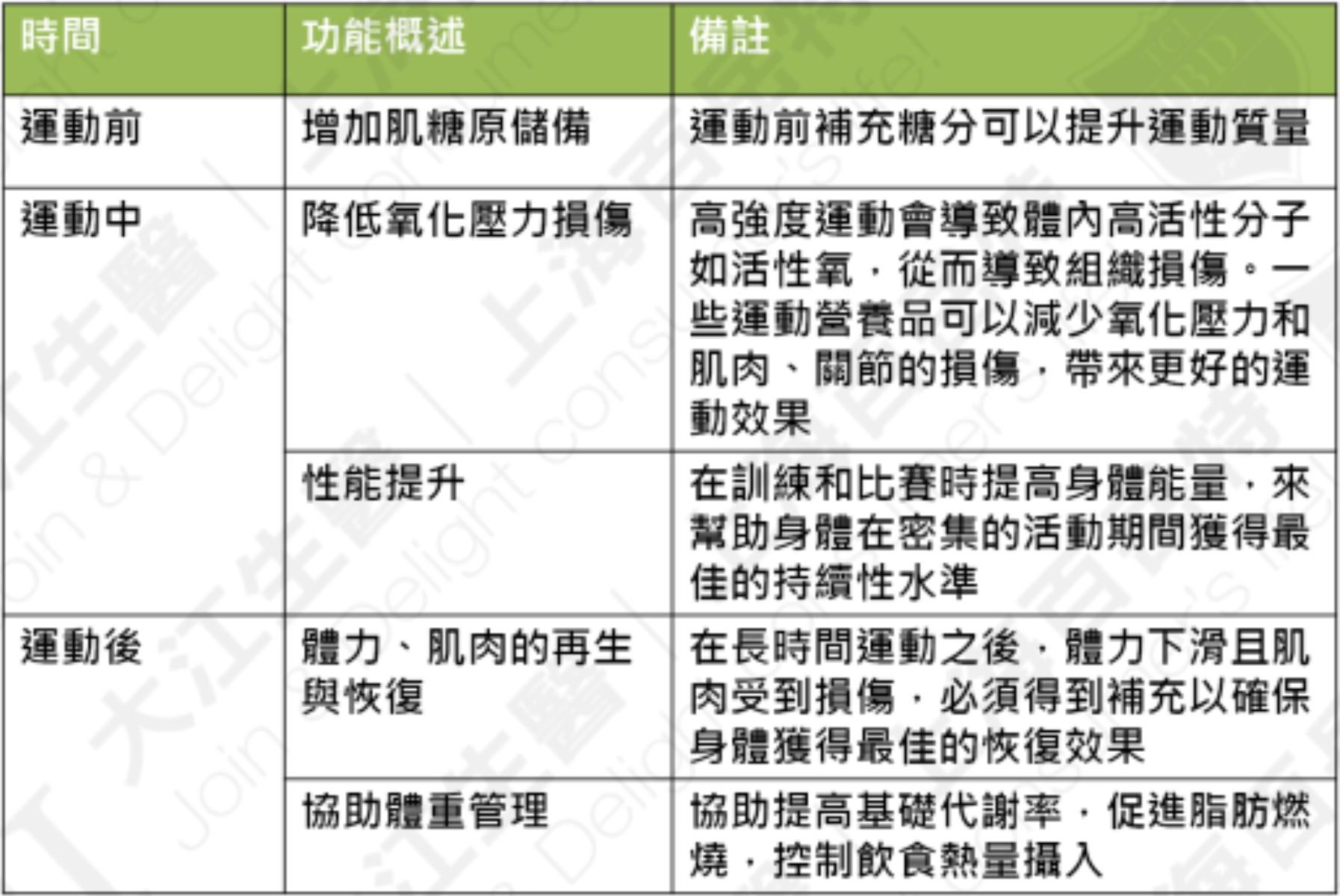 運動營養品功能分類