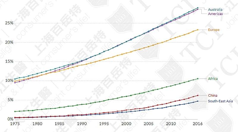 全球各国肥胖人口比例, 资料来源: WHO