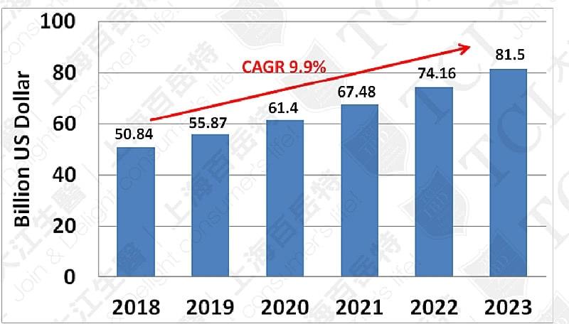 全球运动营养品市场规模(2018-2023), 资料来源: Statista