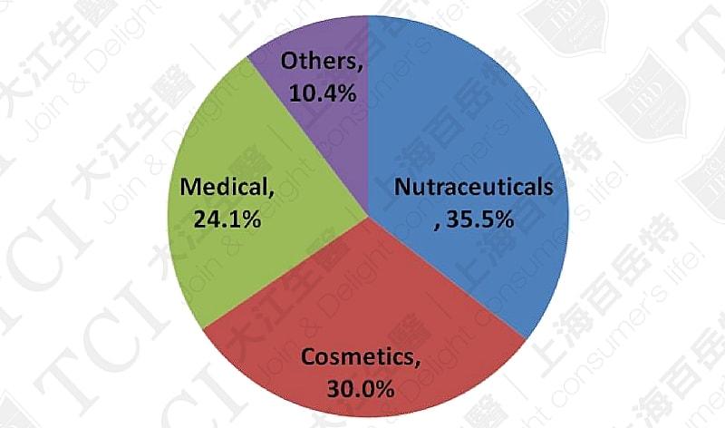 全球胶原蛋白应用占比, 资料来源: Market and market