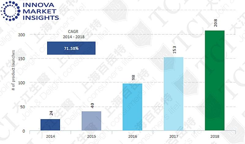 益生菌护肤品数量(2014-2018), 资料来源: Innova market insights