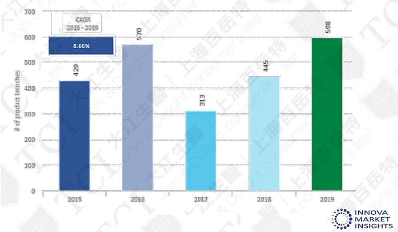 全球肝脏保健新品数量(2015-2019) / 数据源: Innova market insights