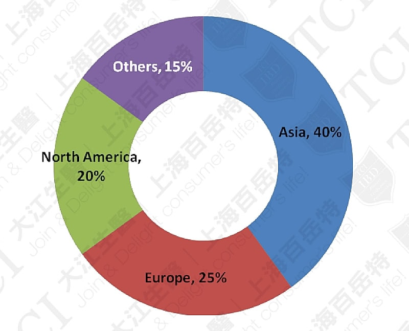 全球各区益生菌市场份额, 资料来源: Market and market
