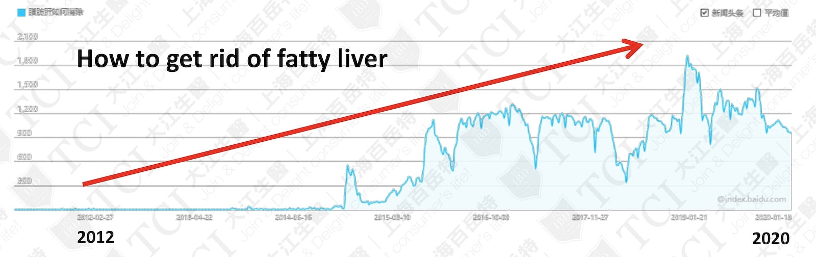 """Search Volume of """"How to Get Rid of Fatty Liver"""" / Data Source: Baidu Index"""