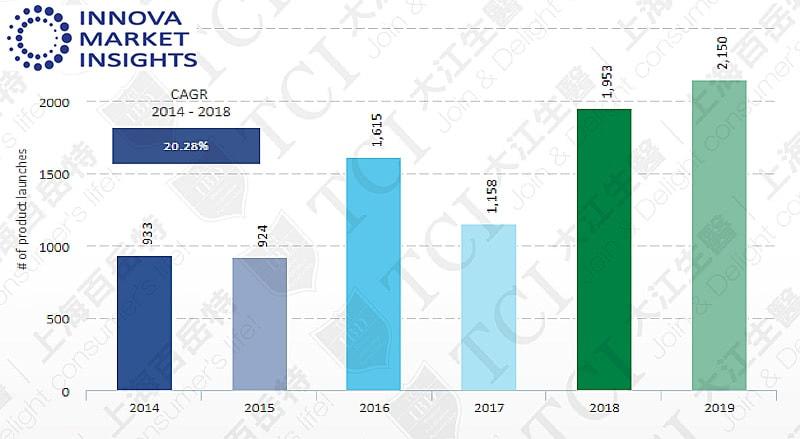 近5年胶原蛋白产品数量, 资料来源: Innova market insights