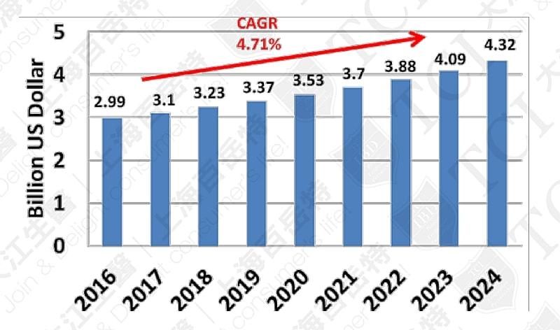 Global Collagen Market, Data source: Mordor intelligence