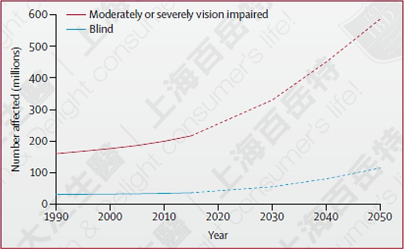 The number of blind people, now and the future, Data source: Lancet Glob Health. 2017 Sep;5(9)