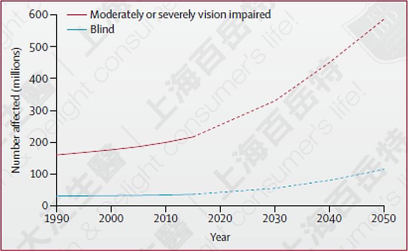 全球失明人口数与未来预估 资料来源:Lancet Glob Health. 2017 Sep;5(9)