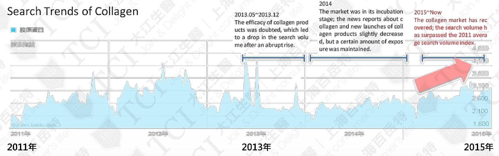 Search Volume of Collagen, Data source: Baidu Index