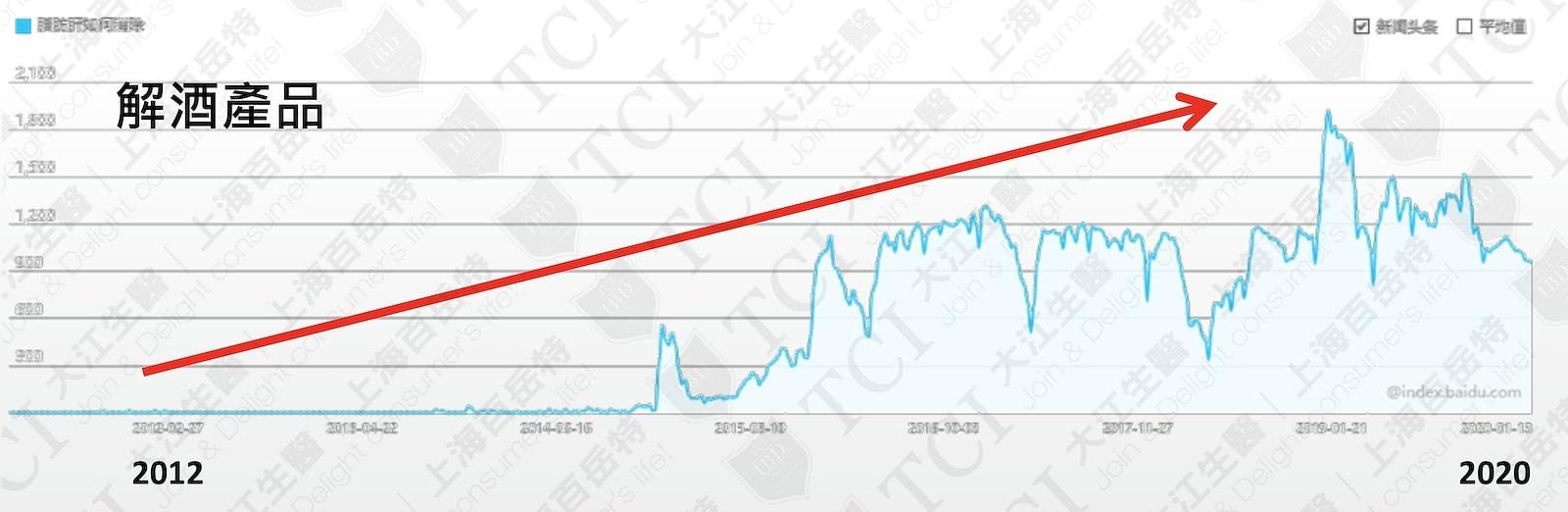 解酒产品网路搜寻量 / 数据源:百度指数