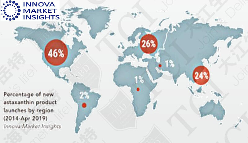The percentage of newly-launched astaxanthin products (by region), Data source: Innova Market Insight