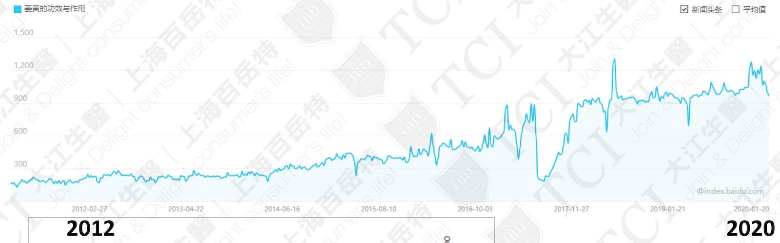 姜黄的功效与作用网路搜寻量 / 数据源: 百度指数