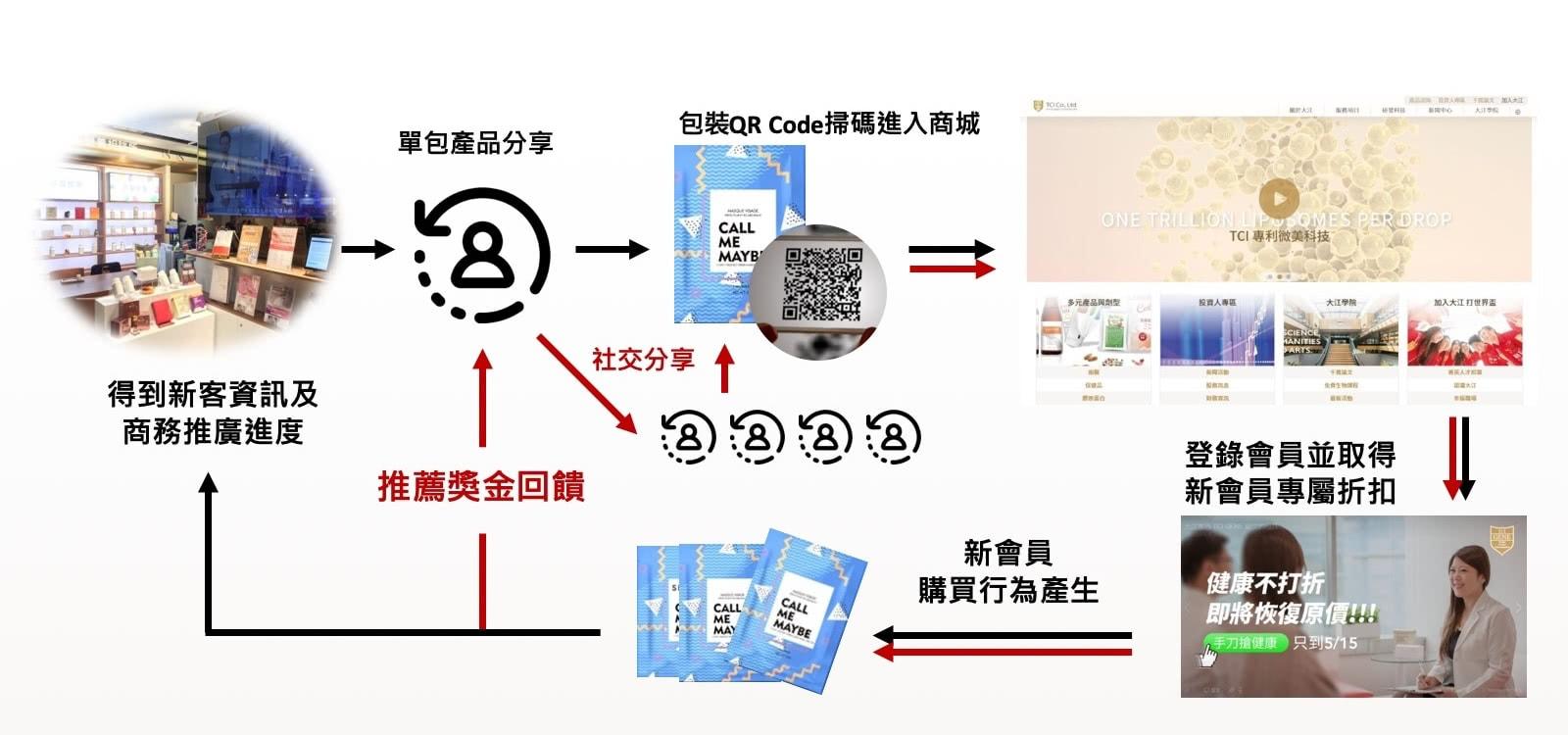 互動行銷-社交微商/線上線下 追蹤式推廣方案
