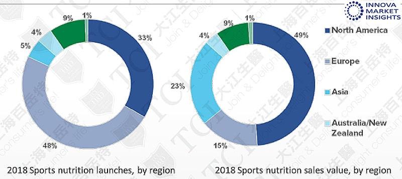全球各区运动营养品产品数量与销 售比例(2018), 资料来源: Innova market insights