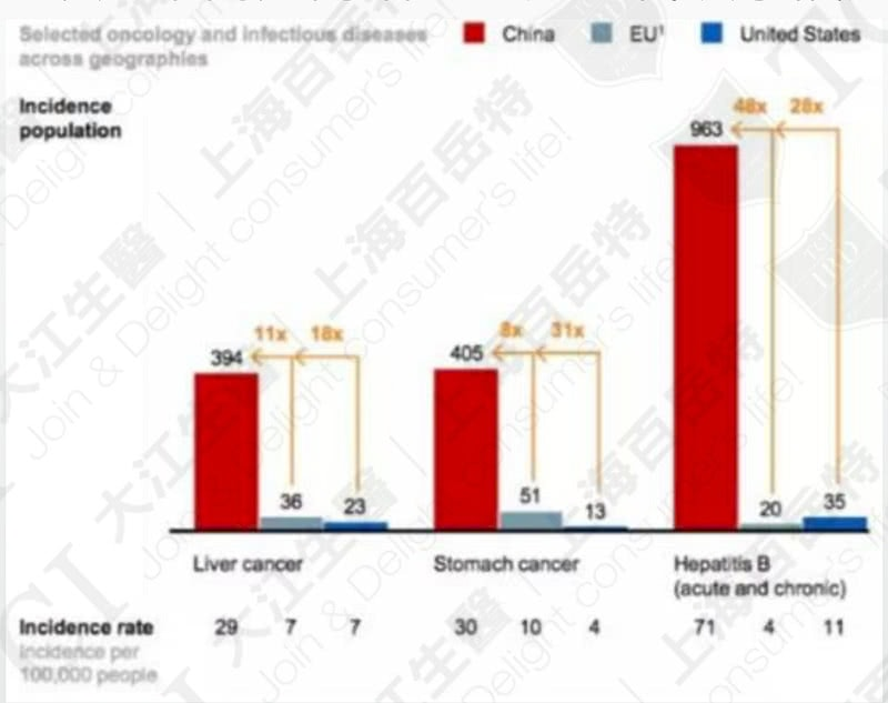 The incidence of liver diseases in China is higher than in the U.S. and Europe / Data Source: McKinsey & Company