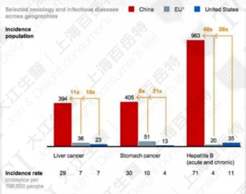 中国肝脏疾病发生率高于欧美 / 数据源: McKinsey & Company