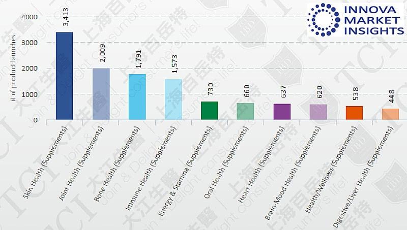 新上市各功能胶原蛋白产品数量 (2016-2019), 资料来源: Innova market insights