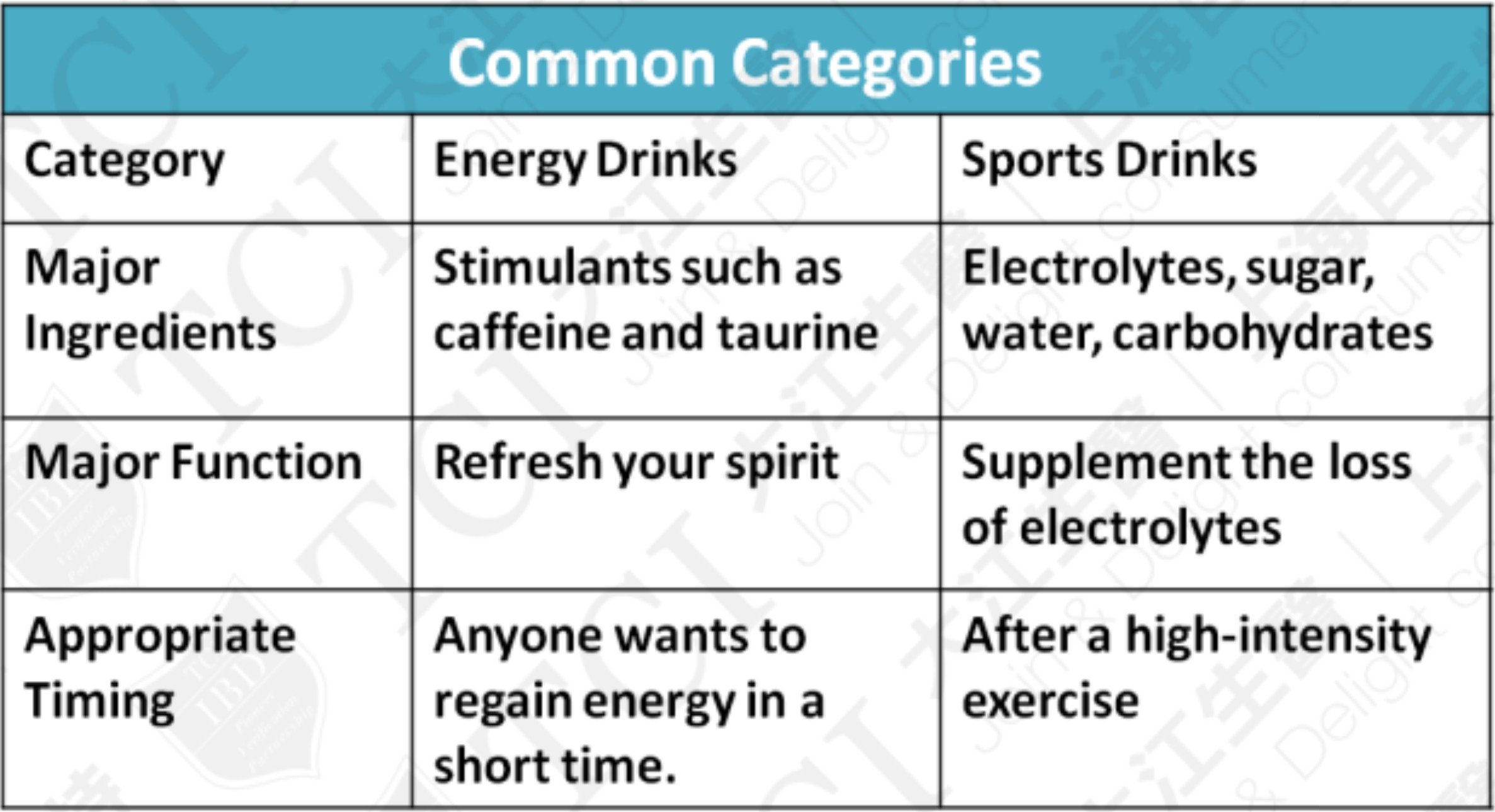 Categories of Functional Beverages