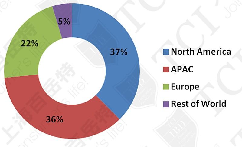 全球各区Omega-3产品消费份额 资料来源:Packaged Facts