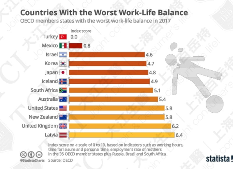 Countries with the Worst Work-Life Balance in 2017 / Data Source: Statista