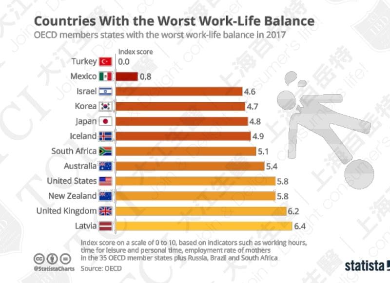 全球工作与生活平衡最差国家排名(2017) / 数据源: Statista