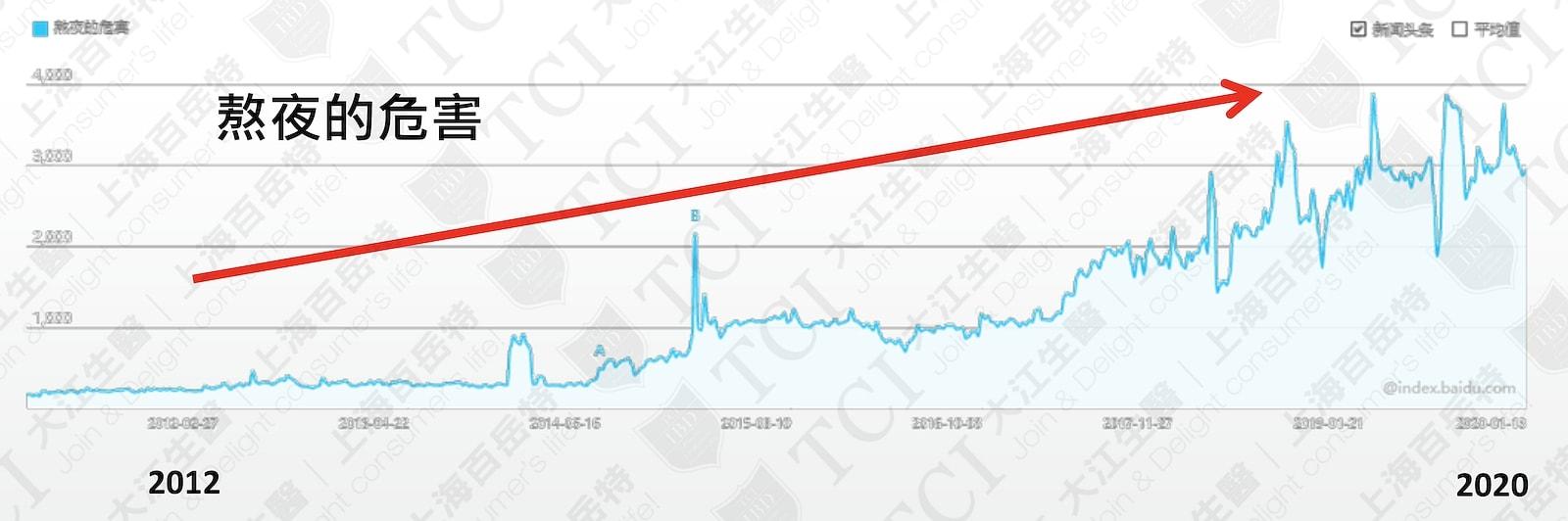 熬夜的危害网路搜寻量 / 数据源: 百度指数