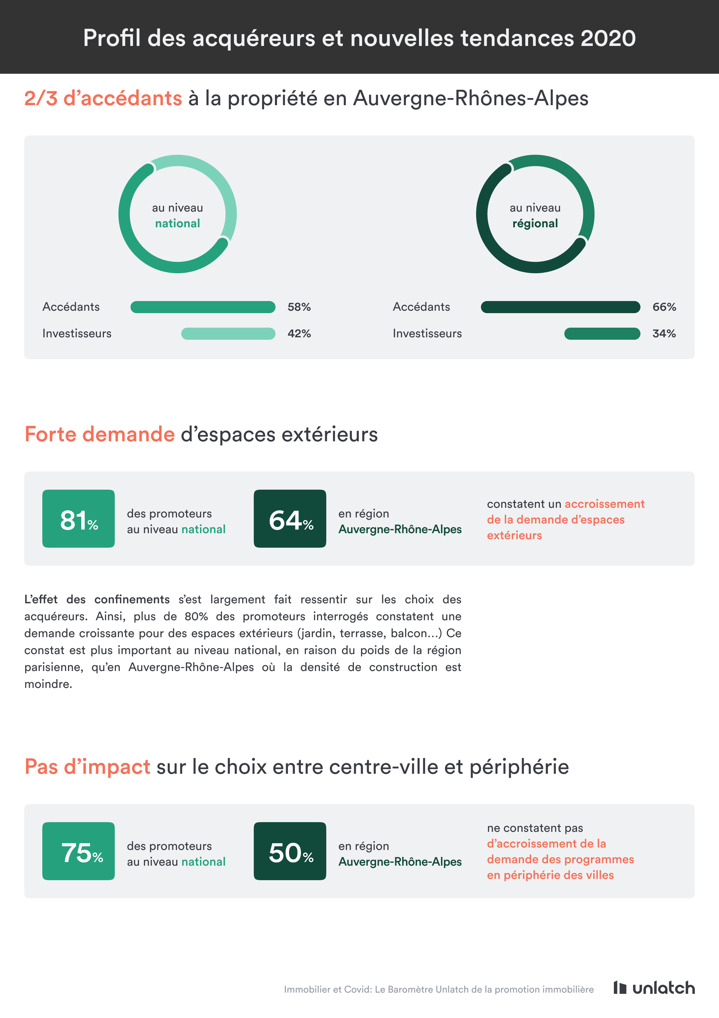profil des acquéreurs et nouvelles tendances