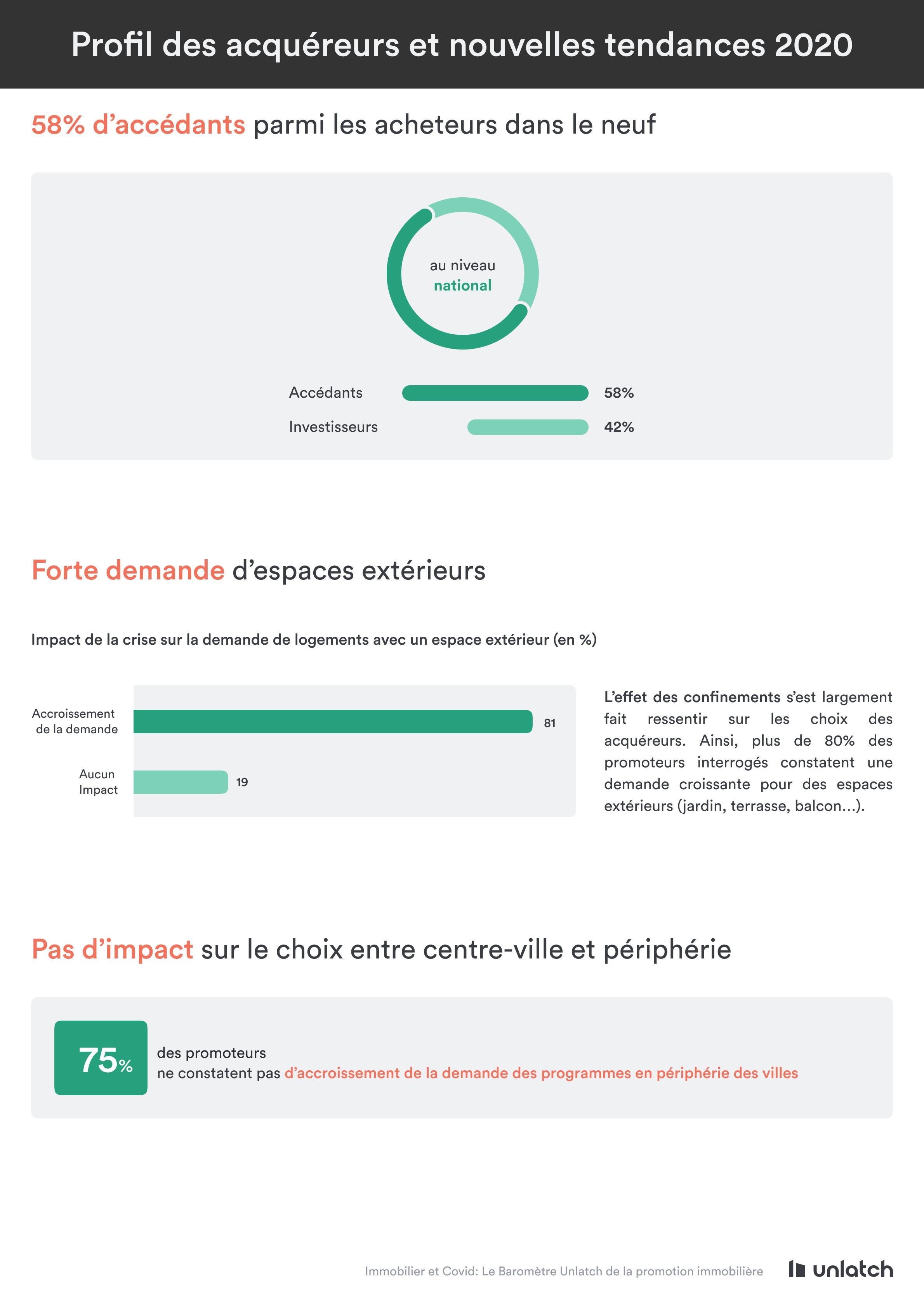 profils des acquéreurs et nouvelles tendances