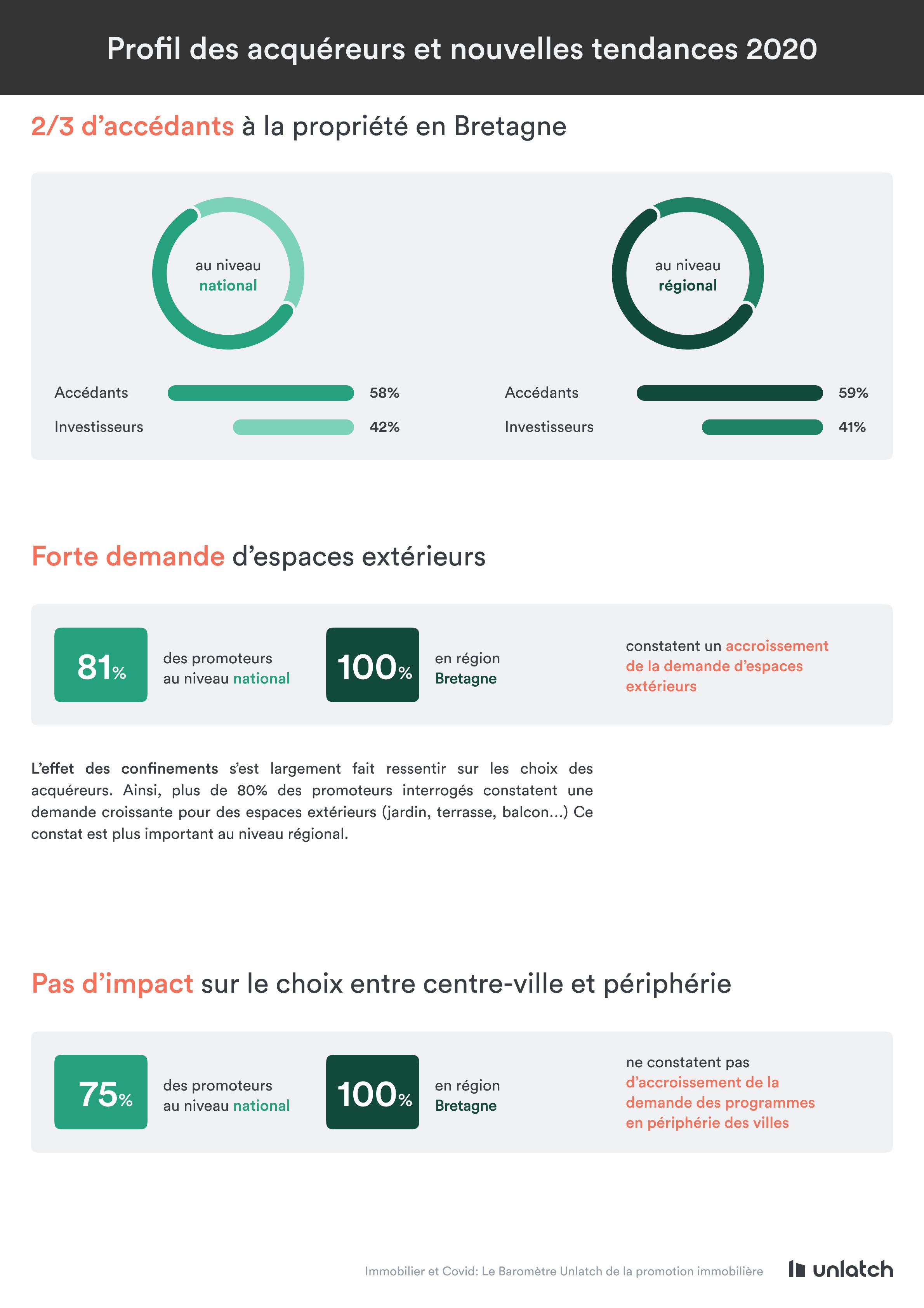 profil des acquéreurs immobiliers en bretagne