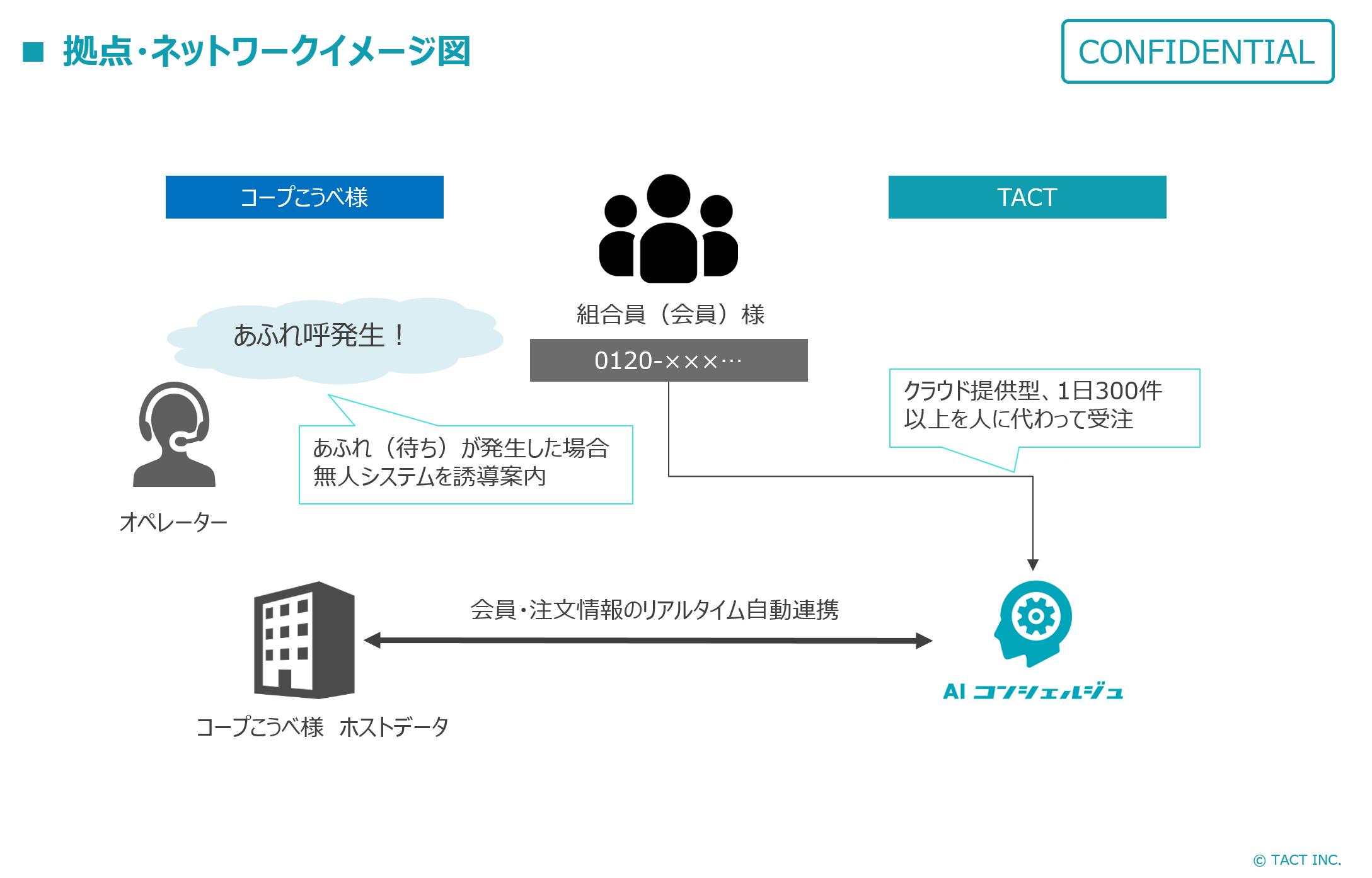 拠点・ネットワークイメージ図