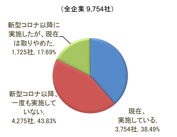 東京商工リサーチ【企業のテレワーク実施状況】