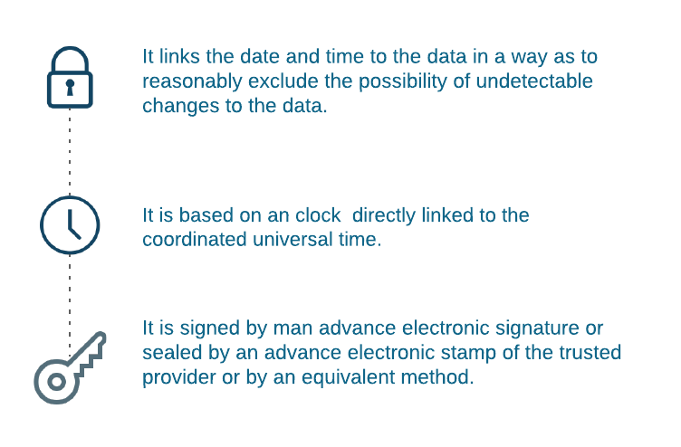 illustration of the timestamping process