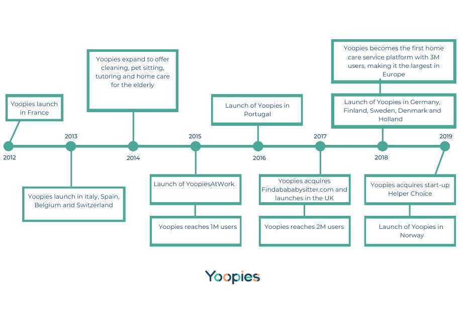 Yoopies timeline
