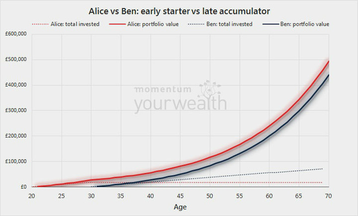 Chart illustrating compound investment returns for early investment (Alice) and later investment (Ben)