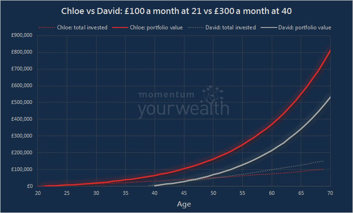 Chart illustrating compound investment returns for small early regular savings (Chloe) and later, larger regular savings (David)