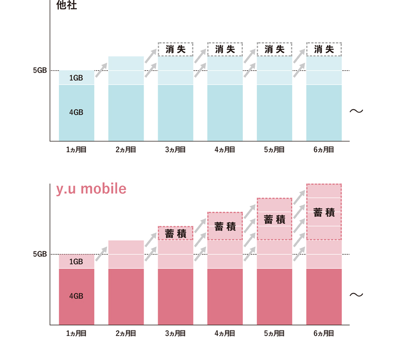 y.u mobileの永久不滅ギガの蓄積と他社の繰り越し例