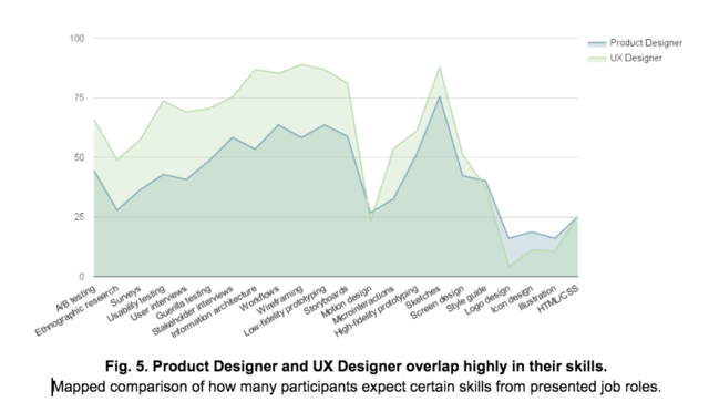In Search of the Perfect Fit Insights from the UX Job Title – Ux Designer Job Description