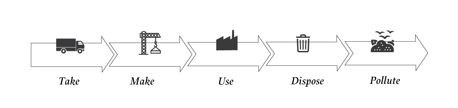 diagram of a linear system