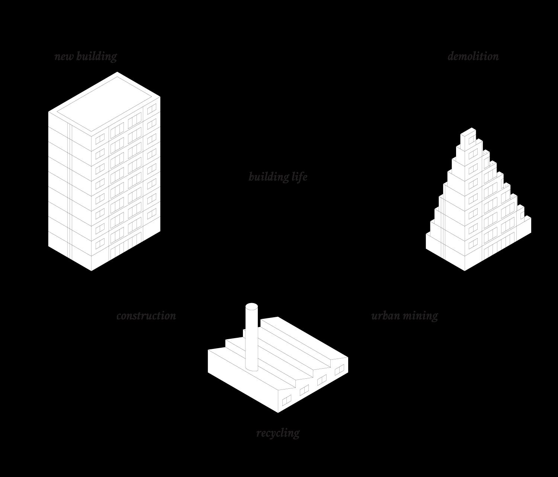 Urban Mining cyclic system